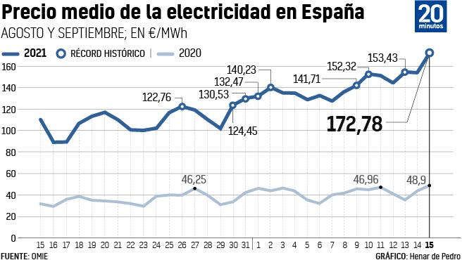 Electricity Price Pulverizes All Records And Will Reach 172 Euros / MWh
